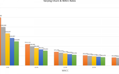 ¿Que es el CLTV Customer LifeTime Value?