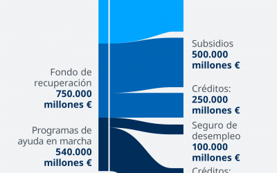Aplicación Fondo de Recuperación Europeo